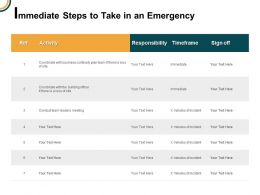 Immediate Steps To Take In An Emergency Activity Ppt Powerpoint Presentation Icon Model