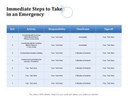 Immediate Steps To Take In An Emergency Leaders Meeting Ppt Powerpoint Presentation Layouts Templates
