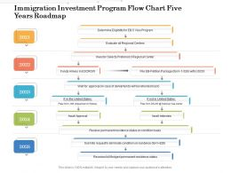 Immigration Investment Program Flow Chart Five Years Roadmap