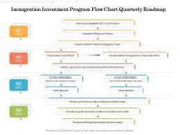 Immigration Investment Program Flow Chart Quarterly Roadmap