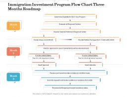 Immigration Investment Program Flow Chart Three Months Roadmap