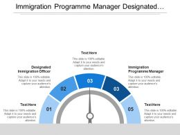 Immigration Programme Manager Designated Immigration Officer Senior Immigration Officer