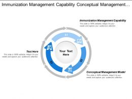 Immunization Management Capability Conceptual Management Model Document Note