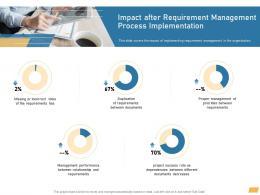 Impact After Requirement Management Process Implementation Ppt Professional