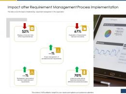 Impact After Requirement Management Process Implementation Ppt Template