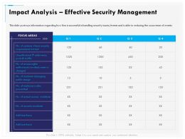 Impact Analysis Effective Security Management Incidents Ppt Gallery Styles