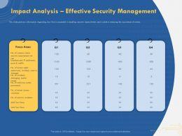 Impact Analysis Effective Security Management Security Requirement Ppt Presentation Slides