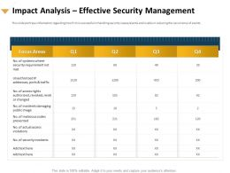 Impact Analysis Effective Security Management Violations Ppt Presentation Influencers