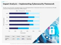 Impact Analysis Implementing Cybersecurity Framework Metric Ppt Gallery Inspiration