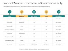 Impact Analysis Increase In Sales Productivity How To Rank Various Prospects In Sales Funnel Ppt Slide