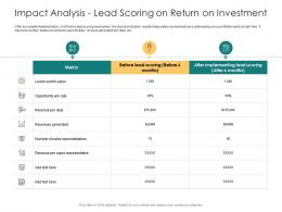 Impact Analysis Lead Scoring On Return On Investment Sales Metric Ppt Summary Structure