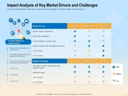 Impact Analysis Of Key Market Drivers And Challenges Big Ppt Powerpoint Presentation File Shapes