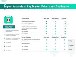 Impact Analysis Of Key Market Drivers And Challenges Ppt Portfolio