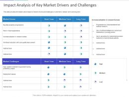 Impact Analysis Of Key Market Drivers And Challenges Ppt Powerpoint Presentation Model