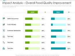 Impact Analysis Overall Food Quality Improvement Food Safety Excellence