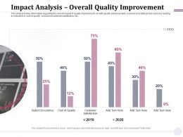 Impact Analysis Overall Quality Improvement M1919 Ppt Powerpoint Presentation Summary Show