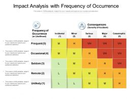Impact Analysis With Frequency Of Occurrence