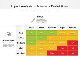 Impact Analysis With Various Probabilities