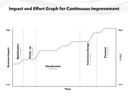 Impact And Effort Graph For Continuous Improvement
