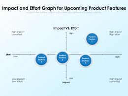 Impact And Effort Graph For Upcoming Product Features