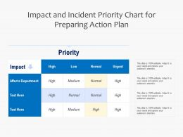 Impact And Incident Priority Chart For Preparing Action Plan