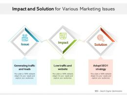 Impact And Solution For Various Marketing Issues