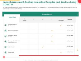 Impact Assessment Analysis In Medical Supplies And Service During COVID 19 Powerpoint Presentation Skills
