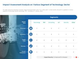 Impact Assessment Analysis On Various Segment Of Technology Sector Ppt Powerpoint Ideas