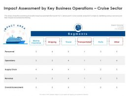 Impact Assessment By Key Business Operations Cruise Sector Revenue Ppt Portfolio