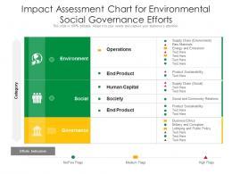 Impact Assessment Chart For Environmental Social Governance Efforts