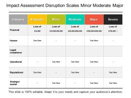 Impact Assessment Disruption Scales Minor Moderate Major