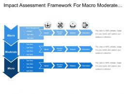 Impact Assessment Framework For Macro Moderate And Micro Level