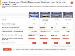 Impact Assessment Of Social Distancing On Maximum Load Factor And Per Person Cost Increase Ppt Slides