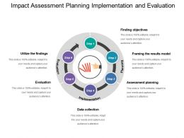 Impact Assessment Planning Implementation And Evaluation