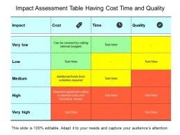 Impact Assessment Table Having Cost Time And Quality