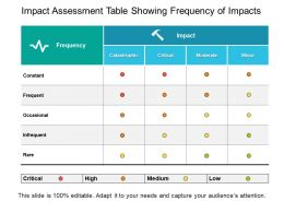 Impact Assessment Table Showing Frequency Of Impacts