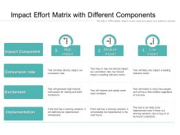 Impact Effort Matrix With Different Components
