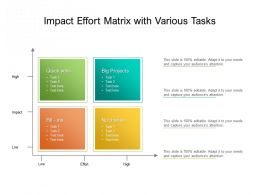Impact Effort Matrix With Various Tasks