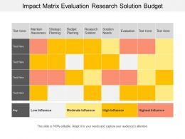 Impact Matrix Evaluation Research Solution Budget