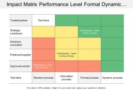 Impact Matrix Performance Level Formal Dynamic Process
