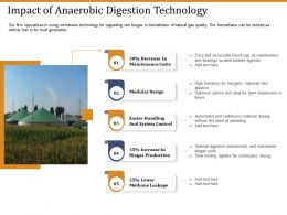Impact Of Anaerobic Digestion Technology Ppt Graphics Tutorials