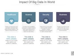 Impact Of Big Data In World Powerpoint Slide Template