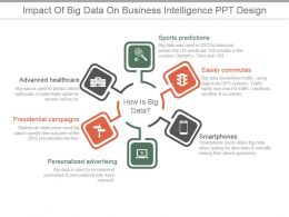 Impact Of Big Data On Business Intelligence Ppt Design