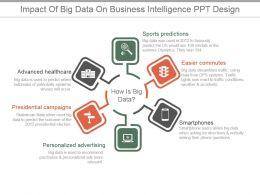 Impact Of Big Data On Business Intelligence Ppt Design