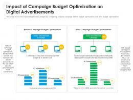 Impact Of Campaign Budget Optimization On Digital Advertisements