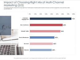 Impact Of Choosing Right Mix Of Multi Channel Marketing Customer Integrated B2C Marketing Approach Ppt Grid