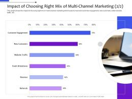 Impact Of Choosing Right Mix Of Multi Channel Marketing Distribution Management System Ppt Themes