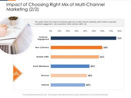 Impact Of Choosing Right Mix Of Multi Channel Marketing Engagement Ppt Designs