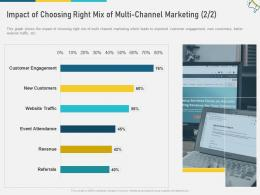 Impact Of Choosing Right Mix Of Multi Channel Marketing Revenue W3 Ppt Sample