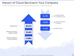 Impact Of Cloud Services In Your Company Ppt Powerpoint Portrait